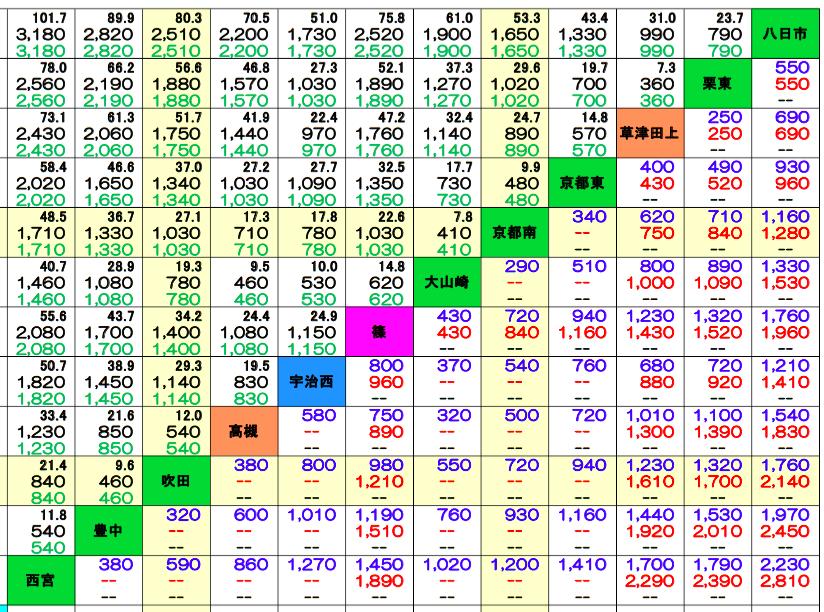 高速道路の「料金表」(早見表)